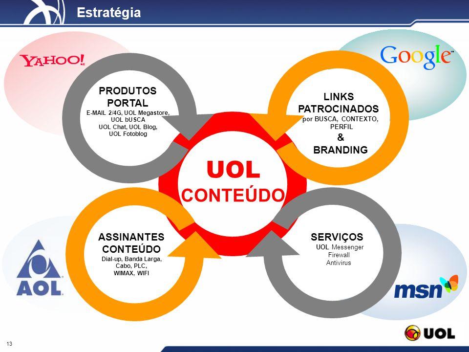 UOL CONTEÚDO Estratégia PRODUTOS PORTAL LINKS PATROCINADOS BRANDING