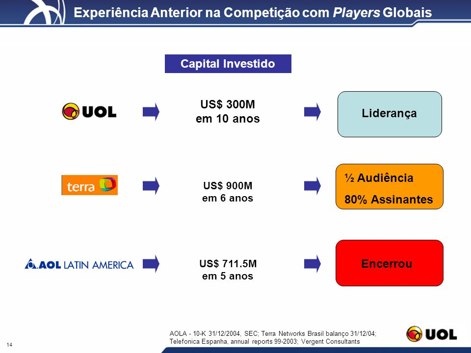 Experiência Anterior na Competição com Players Globais