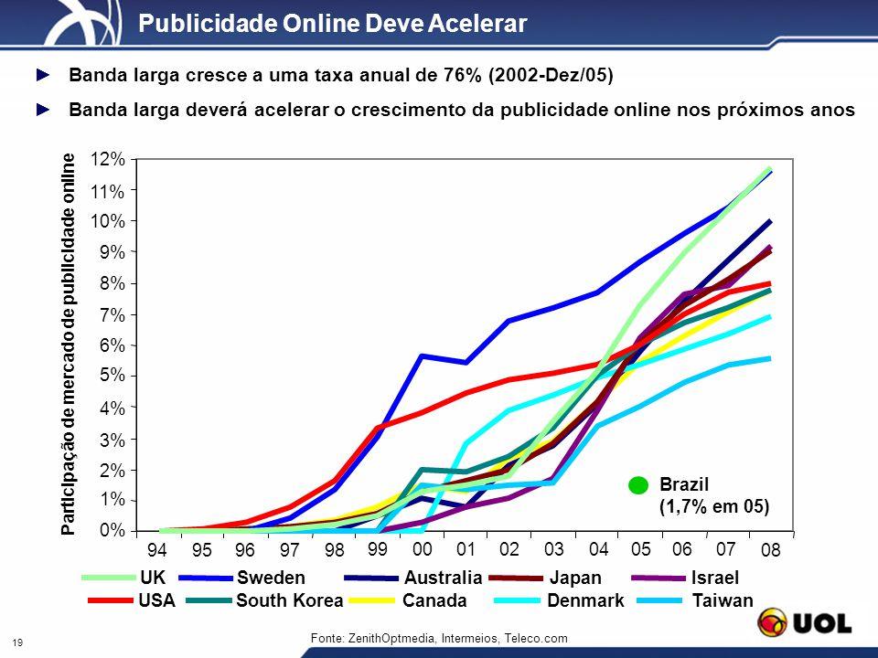 Participação de mercado de publicidade online