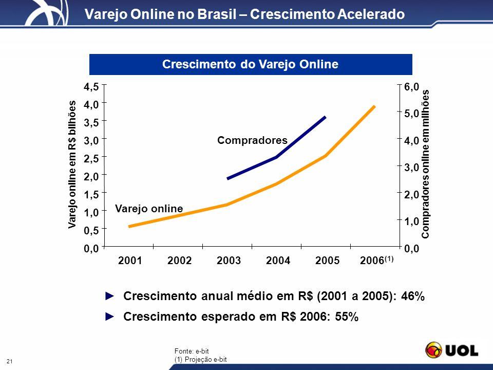 Varejo Online no Brasil – Crescimento Acelerado