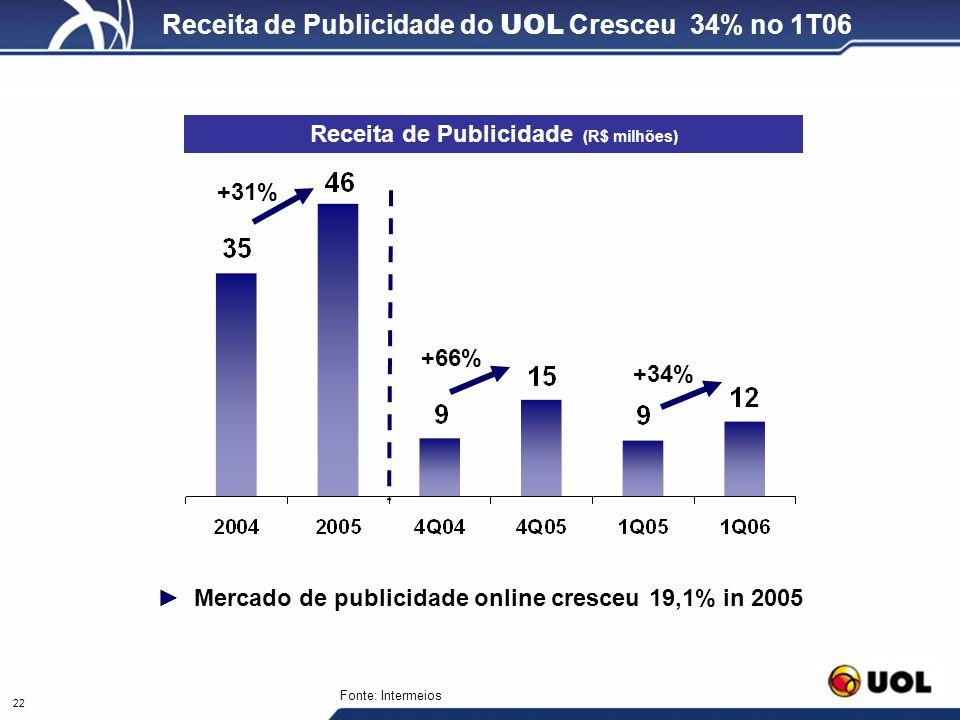 Receita de Publicidade do UOL Cresceu 34% no 1T06