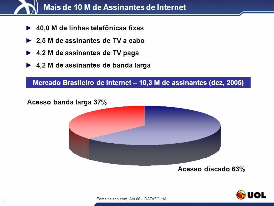 Mercado Brasileiro de Internet – 10,3 M de assinantes (dez, 2005)