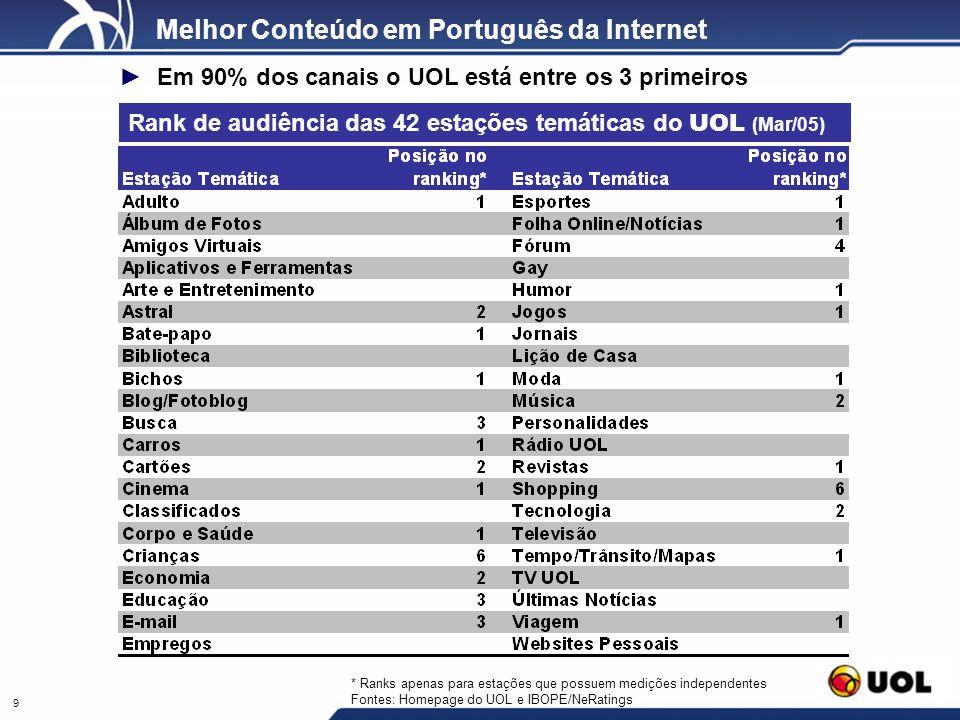 Melhor Conteúdo em Português da Internet