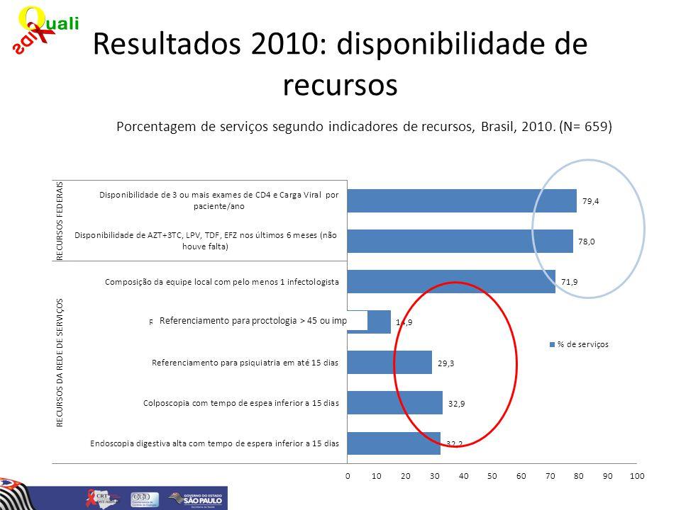 Resultados 2010: disponibilidade de recursos