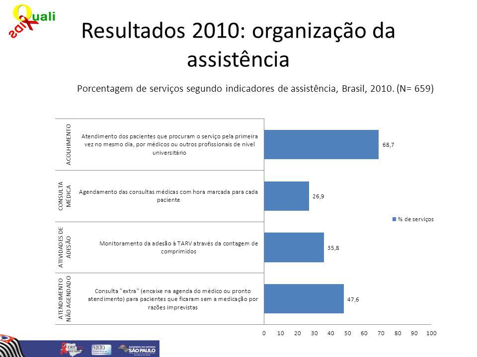 Resultados 2010: organização da assistência