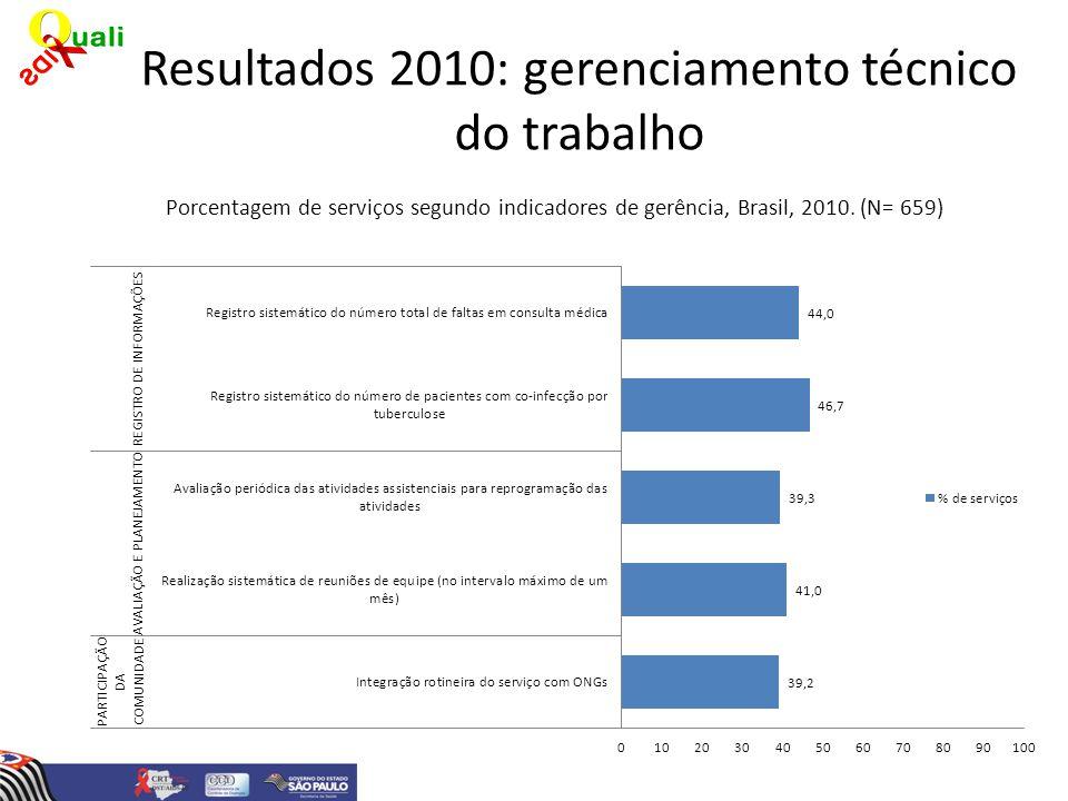 Resultados 2010: gerenciamento técnico do trabalho