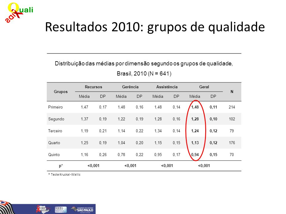 Resultados 2010: grupos de qualidade