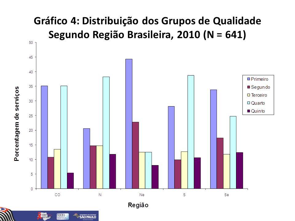 Gráfico 4: Distribuição dos Grupos de Qualidade Segundo Região Brasileira, 2010 (N = 641)