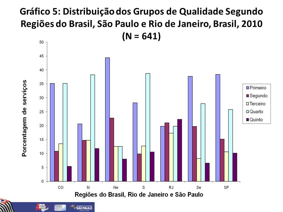 Gráfico 5: Distribuição dos Grupos de Qualidade Segundo Regiões do Brasil, São Paulo e Rio de Janeiro, Brasil, 2010 (N = 641)