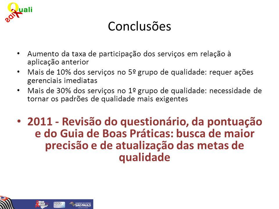 Conclusões Aumento da taxa de participação dos serviços em relação à aplicação anterior.