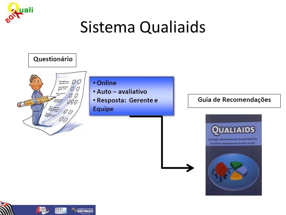 Sistema Qualiaids Questionário Online Auto – avaliativo