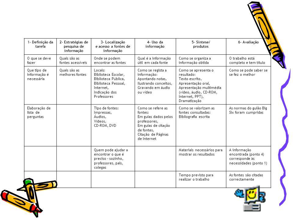 1- Definição da tarefa. 2- Estratégias de. pesquisa de. informação. 3- Localização. e acesso a fontes de.