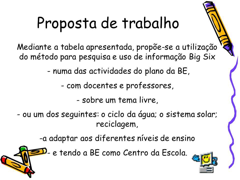 Proposta de trabalho Mediante a tabela apresentada, propõe-se a utilização do método para pesquisa e uso de informação Big Six.