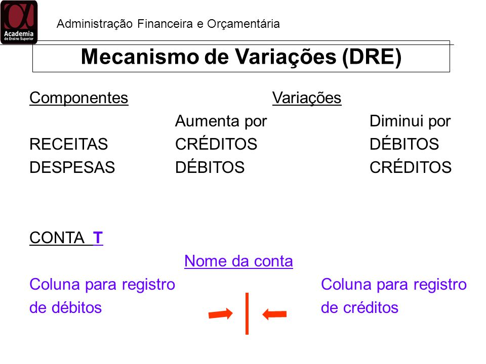 Mecanismo de Variações (DRE)