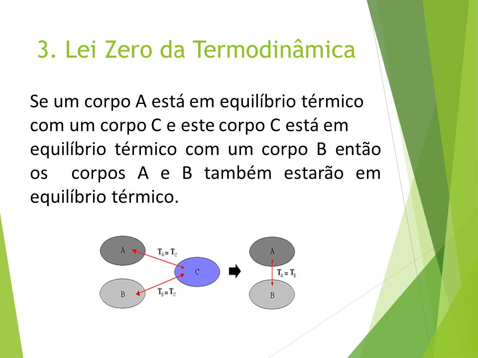 3. Lei Zero da Termodinâmica