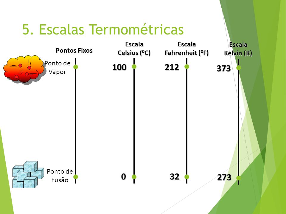 5. Escalas Termométricas
