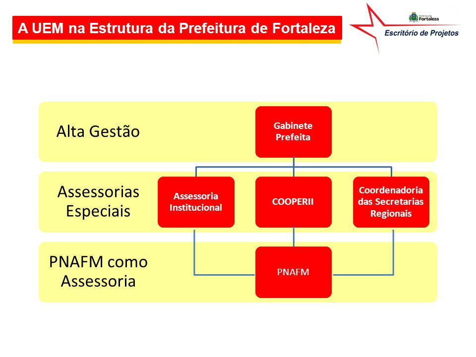 Assessoria Institucional Coordenadoria das Secretarias Regionais