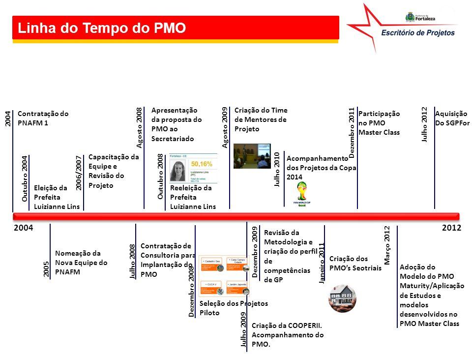 Linha do Tempo do PMO Apresentação da proposta do PMO ao Secretariado. Criação do Time de Mentores de Projeto.