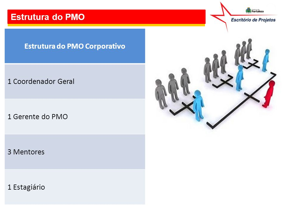 Estrutura do PMO Corporativo