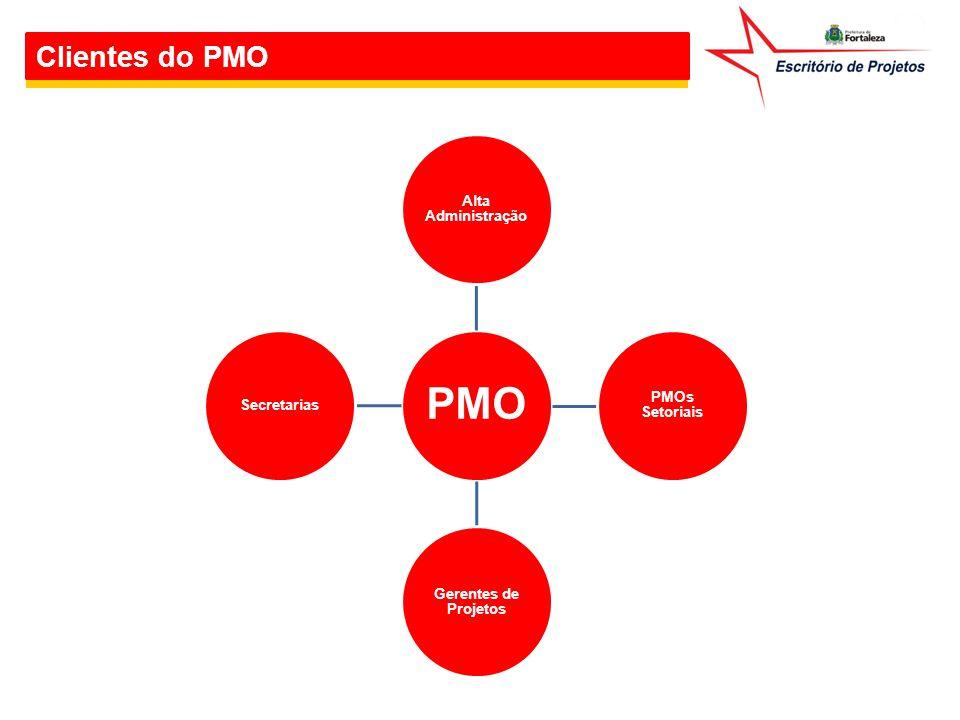 Clientes do PMO Alta Administração PMOs Setoriais Gerentes de Projetos