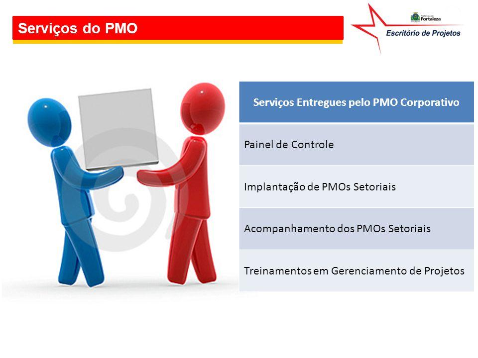 Serviços Entregues pelo PMO Corporativo