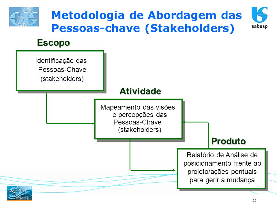 Metodologia de Abordagem das Pessoas-chave (Stakeholders)