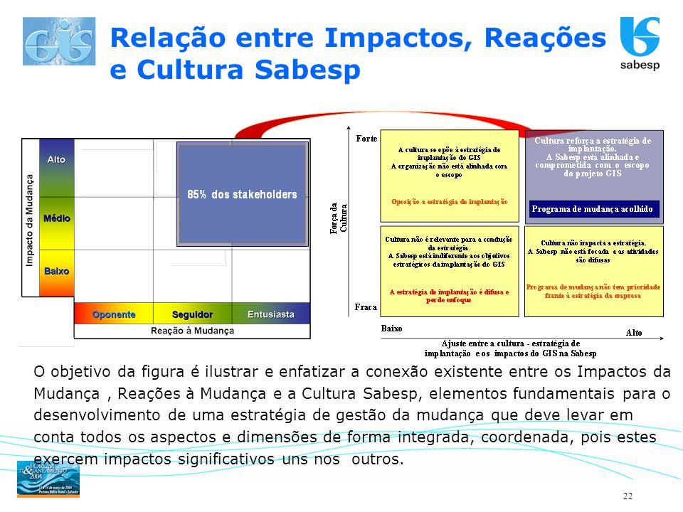 Relação entre Impactos, Reações e Cultura Sabesp