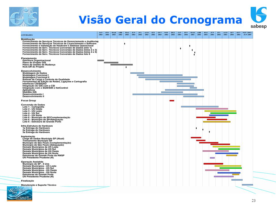 Visão Geral do Cronograma