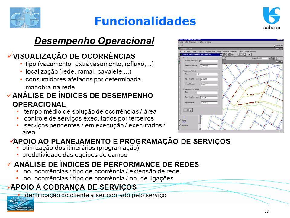 Funcionalidades Desempenho Operacional VISUALIZAÇÃO DE OCORRÊNCIAS