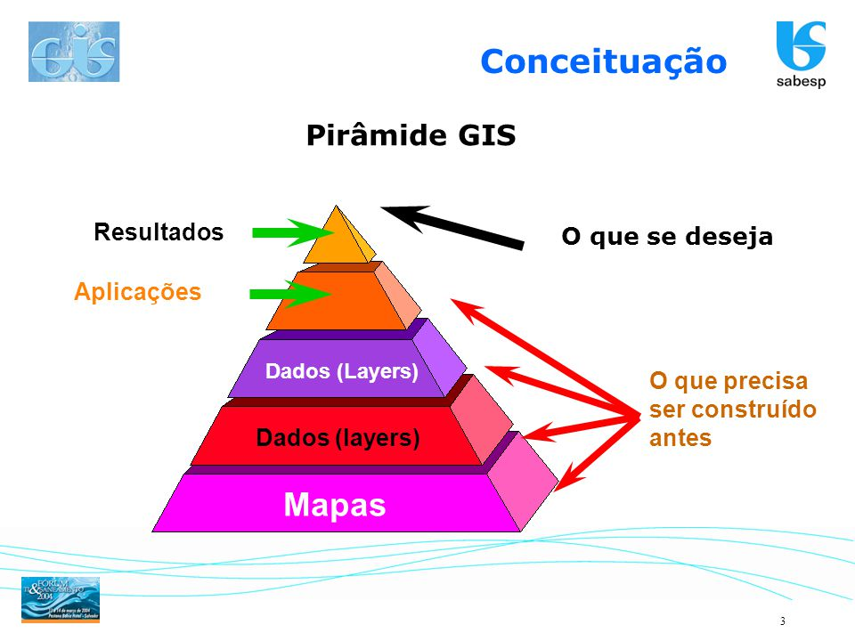 Conceituação Mapas Pirâmide GIS Resultados O que se deseja Aplicações