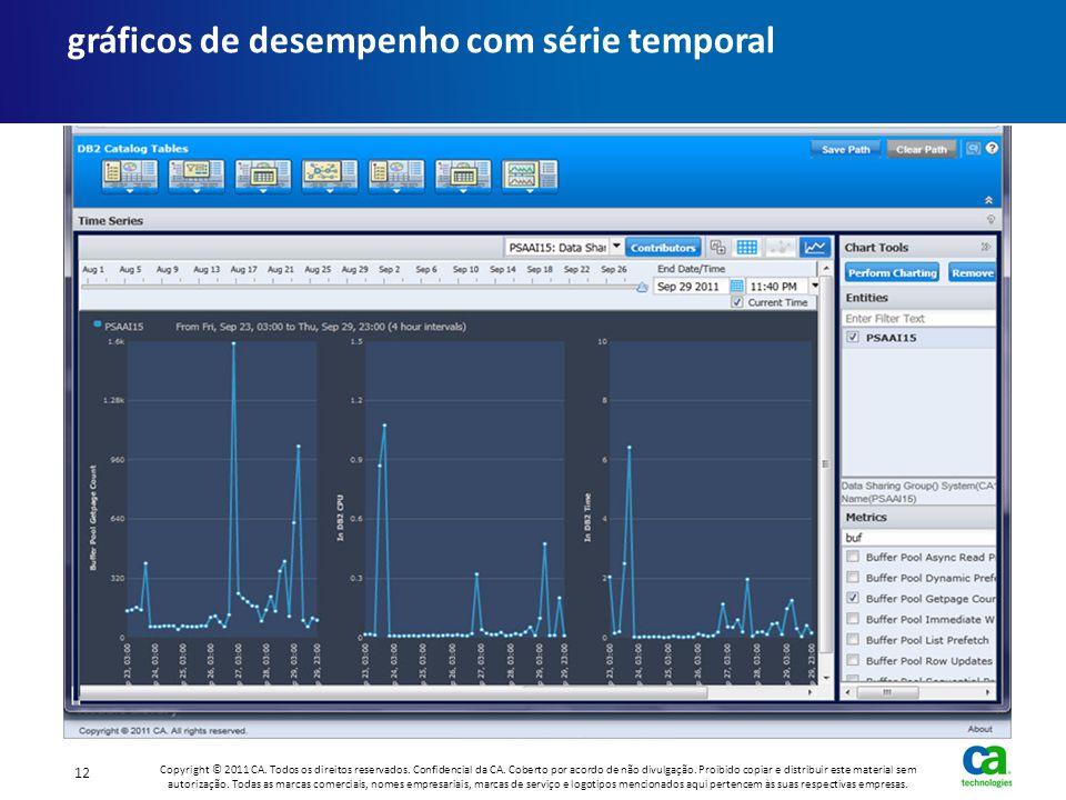 gráficos de desempenho com série temporal