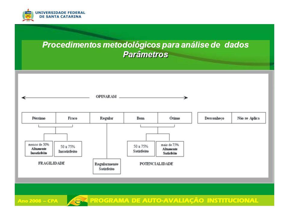 Procedimentos metodológicos para análise de dados