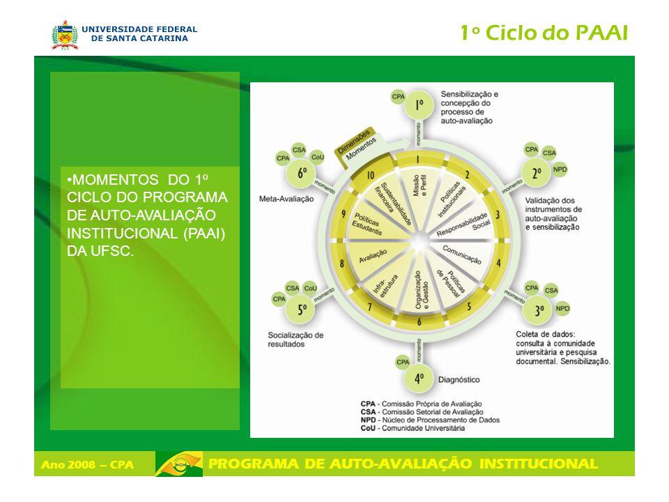 1º Ciclo do PAAI MOMENTOS DO 1º CICLO DO PROGRAMA DE AUTO-AVALIAÇÃO INSTITUCIONAL (PAAI) DA UFSC.