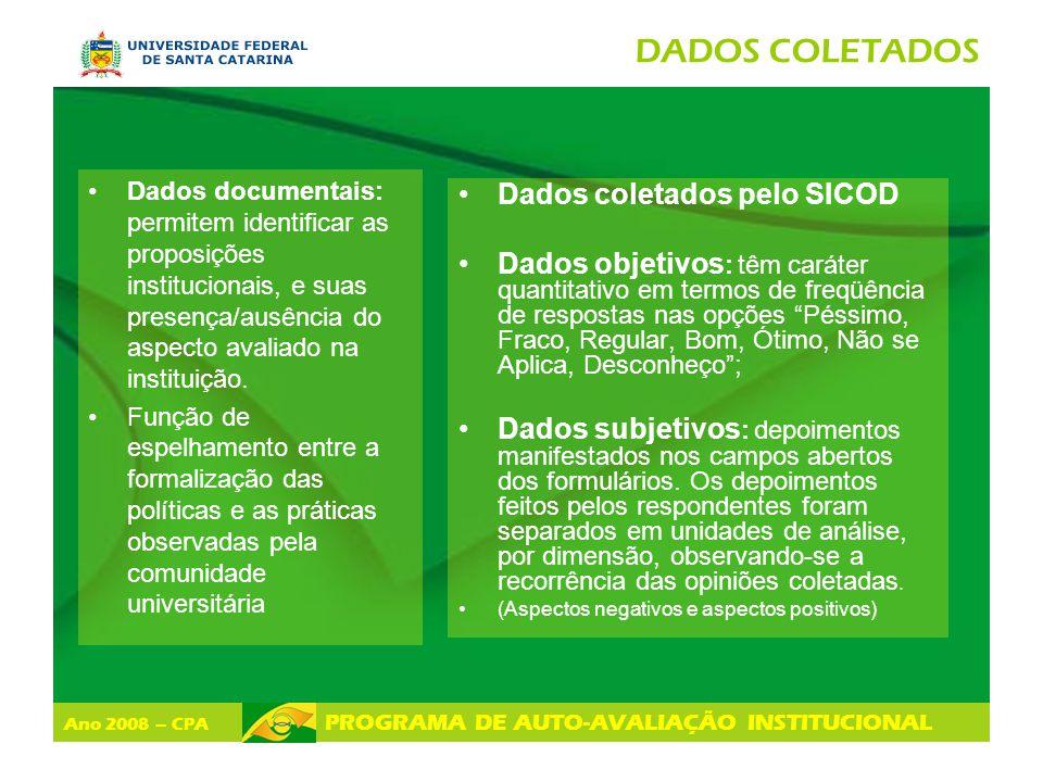 DADOS COLETADOS Dados coletados pelo SICOD