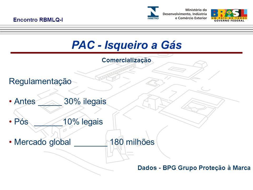 PAC - Isqueiro a Gás Regulamentação Antes _____ 30% ilegais