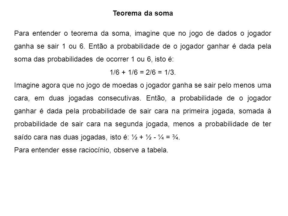 Teorema da soma