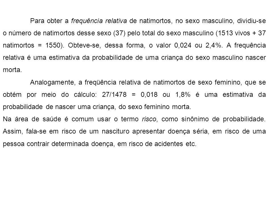 Para obter a frequência relativa de natimortos, no sexo masculino, dividiu-se o número de natimortos desse sexo (37) pelo total do sexo masculino (1513 vivos + 37 natimortos = 1550). Obteve-se, dessa forma, o valor 0,024 ou 2,4%. A frequência relativa é uma estimativa da probabilidade de uma criança do sexo masculino nascer morta.