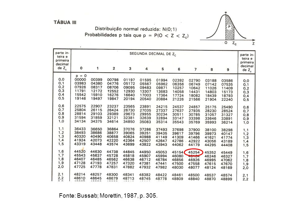 Fonte: Bussab; Morettin, 1987, p. 305.