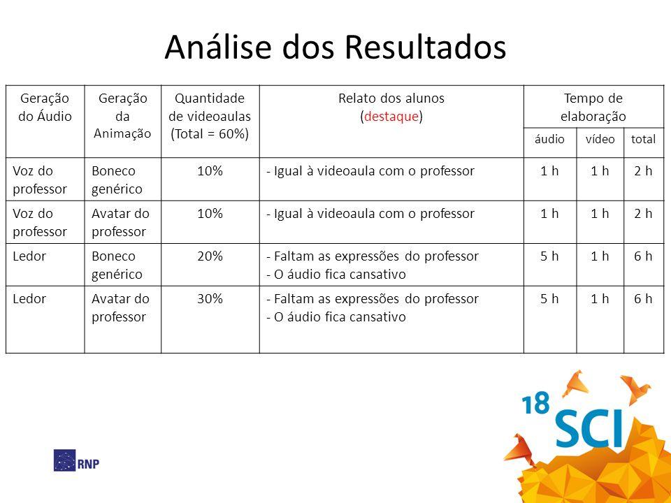 Análise dos Resultados