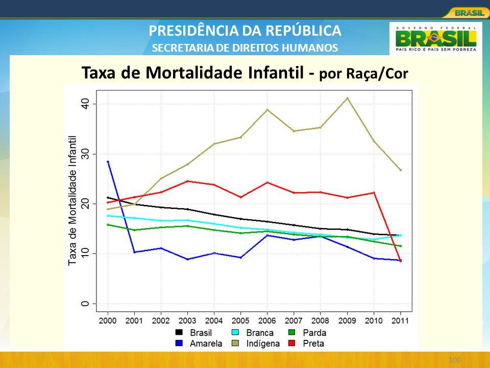 Taxa de Mortalidade Infantil - por Raça/Cor