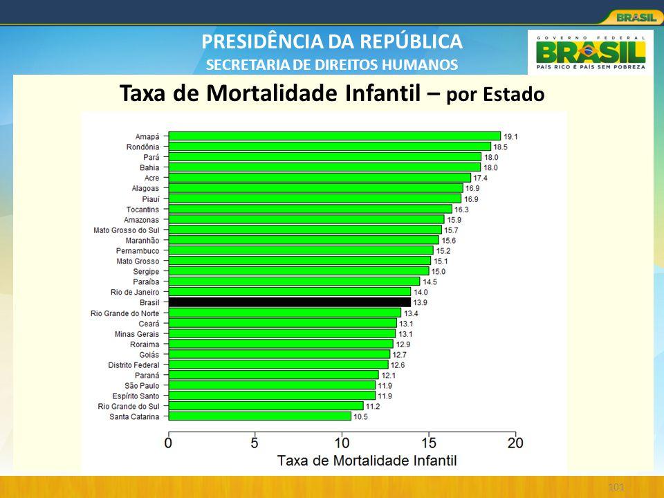 Taxa de Mortalidade Infantil – por Estado