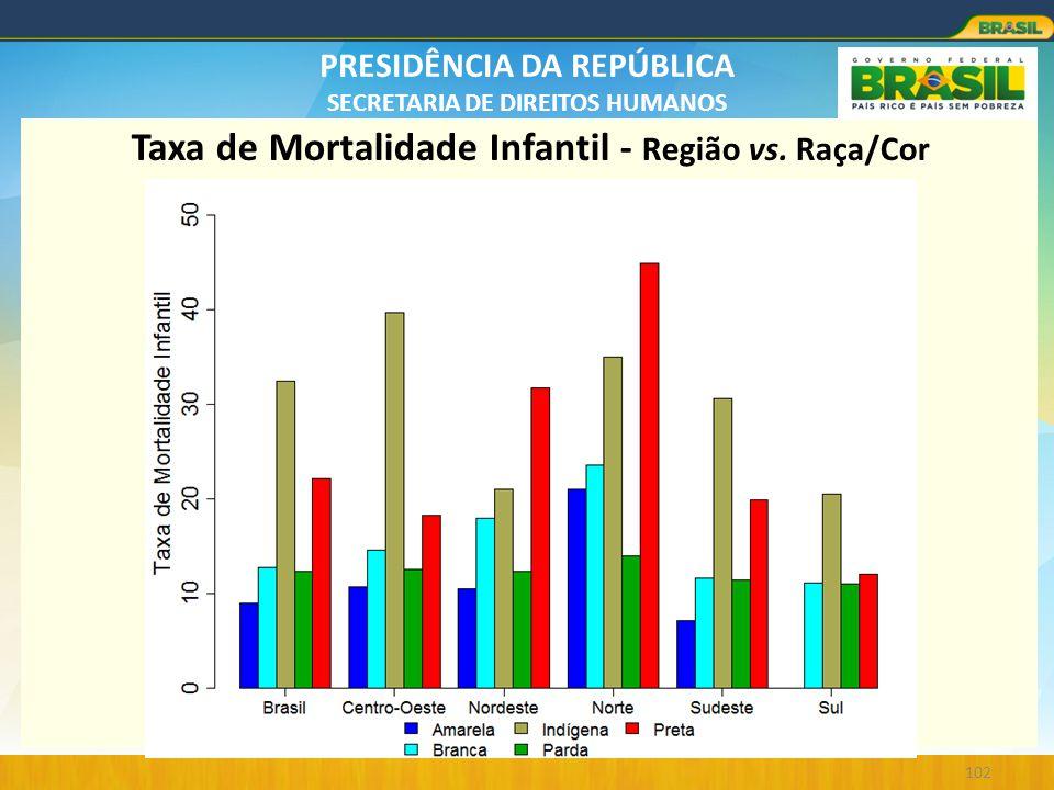 Taxa de Mortalidade Infantil - Região vs. Raça/Cor