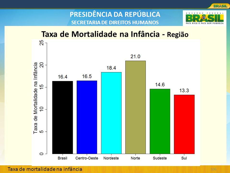 Taxa de Mortalidade na Infância - Região