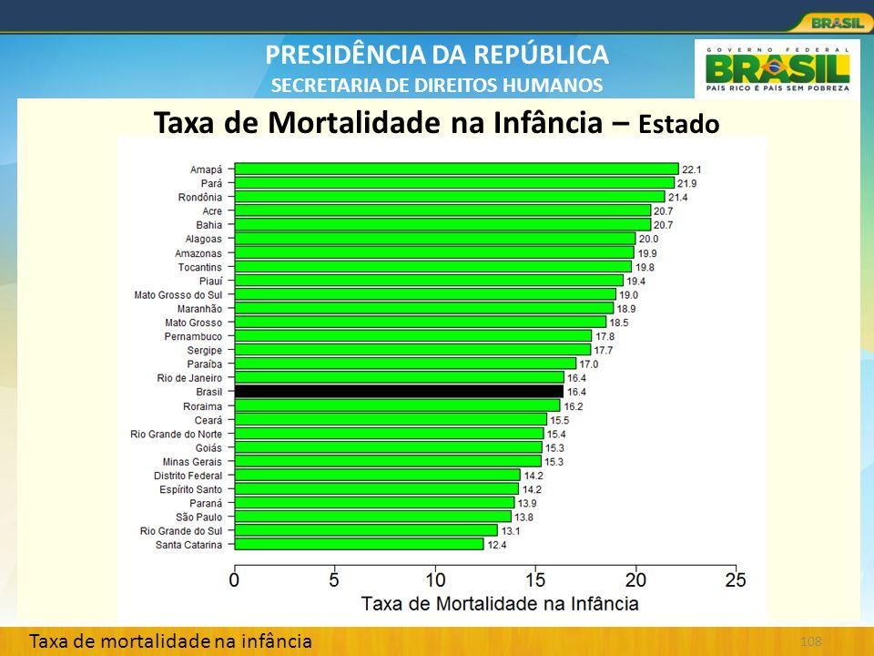 Taxa de Mortalidade na Infância – Estado