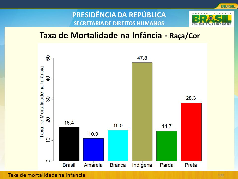 Taxa de Mortalidade na Infância - Raça/Cor