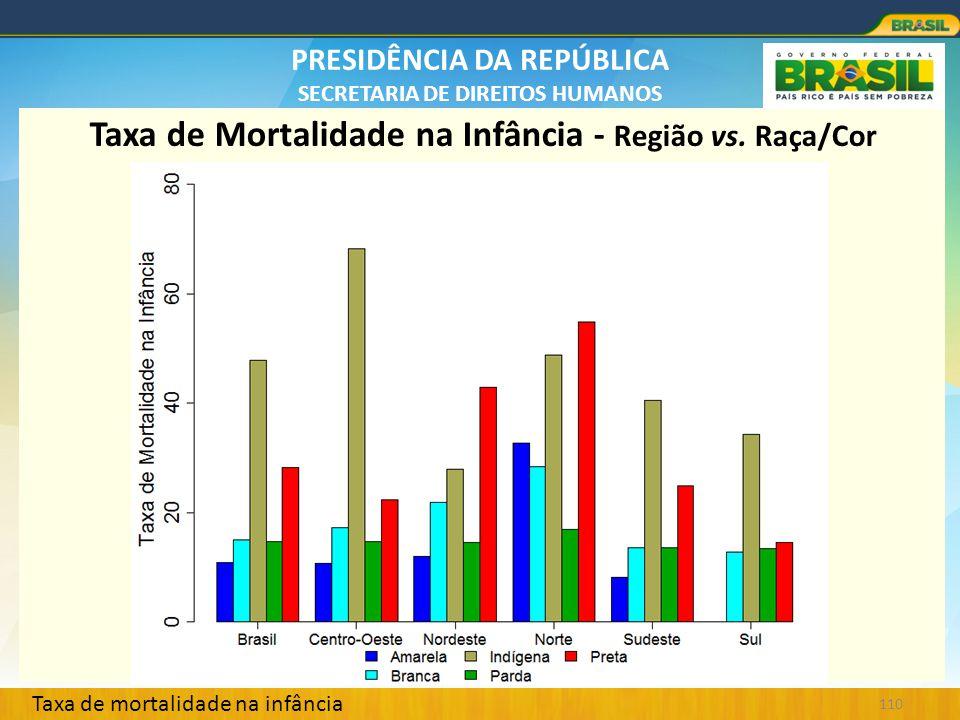 Taxa de Mortalidade na Infância - Região vs. Raça/Cor