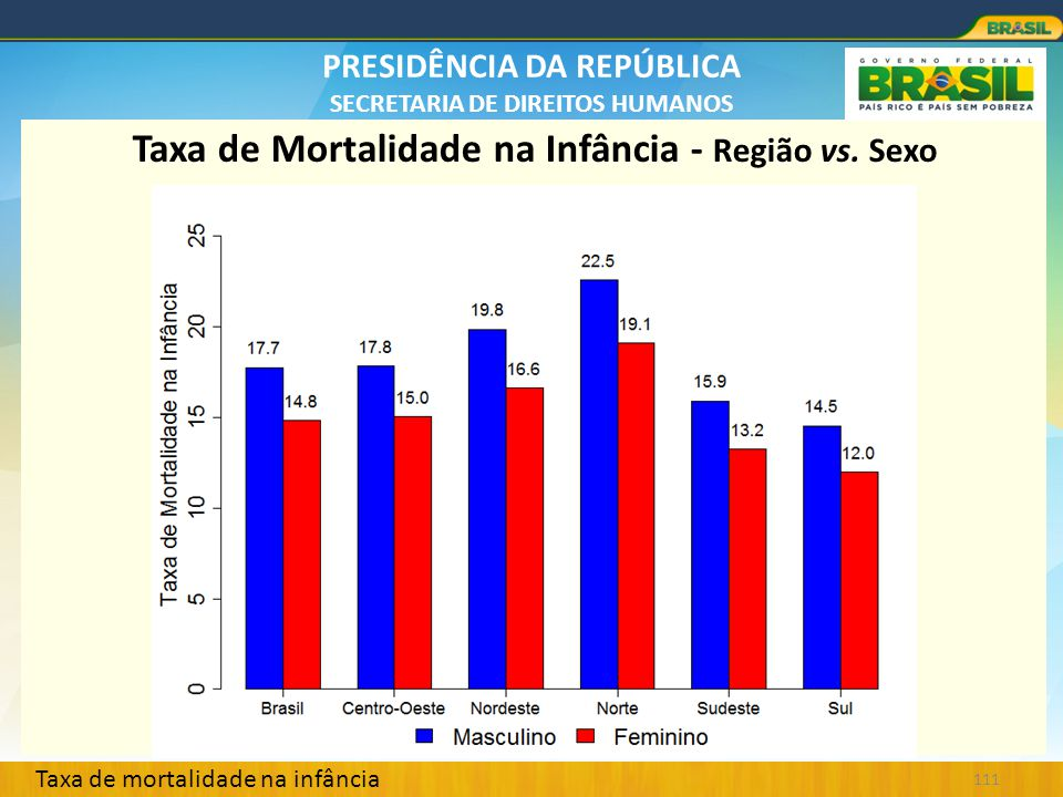 Taxa de Mortalidade na Infância - Região vs. Sexo