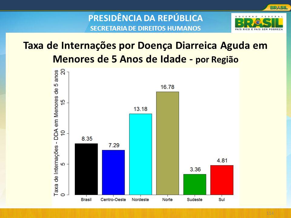 Taxa de Internações por Doença Diarreica Aguda em Menores de 5 Anos de Idade - por Região