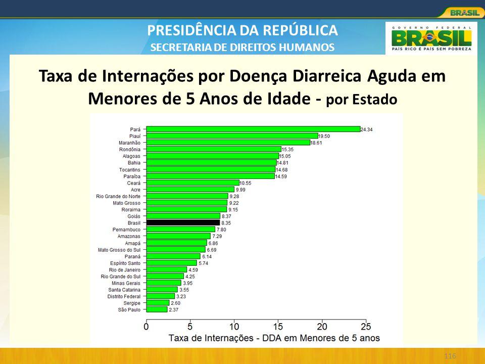 Taxa de Internações por Doença Diarreica Aguda em Menores de 5 Anos de Idade - por Estado