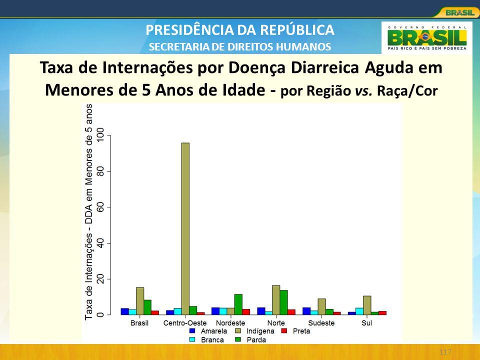 Taxa de Internações por Doença Diarreica Aguda em Menores de 5 Anos de Idade - por Região vs.